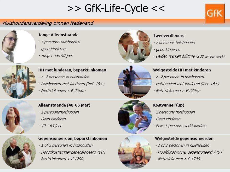 12 GfK PS Retail NLGfK Supermarktkengetallen 20097 juli 2014 Tweeverdieners - 2 persoons huishouden - geen kinderen - Beiden werken fulltime (  25 uu