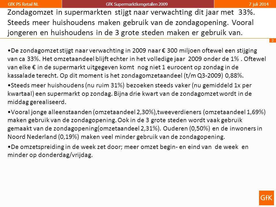 2 GfK PS Retail NLGfK Supermarktkengetallen 20097 juli 2014 Zondagomzet in supermarkten stijgt naar verwachting dit jaar met 33%. Steeds meer huishoud