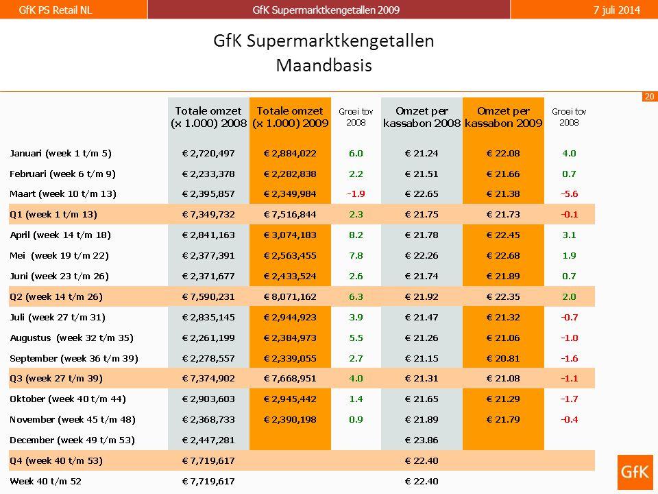 20 GfK PS Retail NLGfK Supermarktkengetallen 20097 juli 2014 GfK Supermarktkengetallen Maandbasis