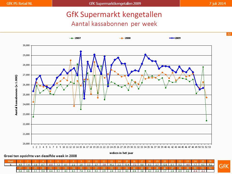 22 GfK PS Retail NLGfK Supermarktkengetallen 20097 juli 2014 GfK Supermarkt kengetallen Aantal kassabonnen per week Groei ten opzichte van dezelfde week in 2008