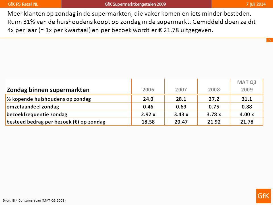 6 GfK PS Retail NLGfK Supermarktkengetallen 20097 juli 2014 Zondagomzet blijft stijgen.