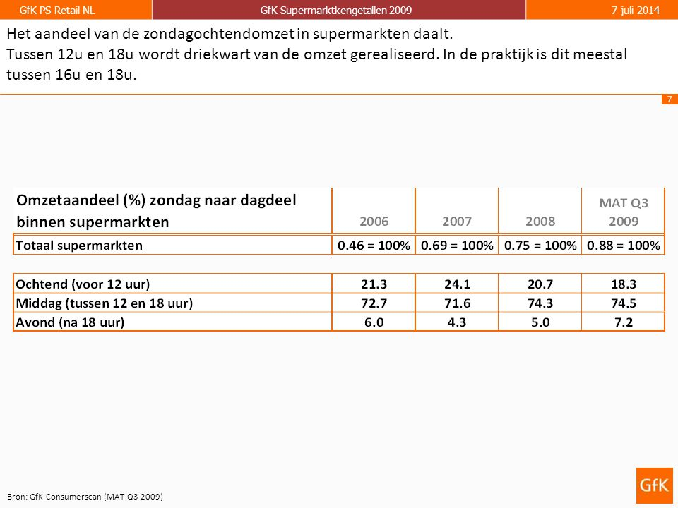 7 GfK PS Retail NLGfK Supermarktkengetallen 20097 juli 2014 Het aandeel van de zondagochtendomzet in supermarkten daalt.