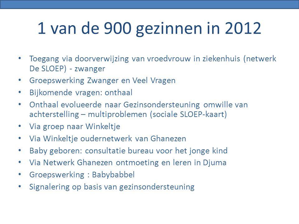 1 van de 900 gezinnen in 2012 Toegang via doorverwijzing van vroedvrouw in ziekenhuis (netwerk De SLOEP) - zwanger Groepswerking Zwanger en Veel Vrage