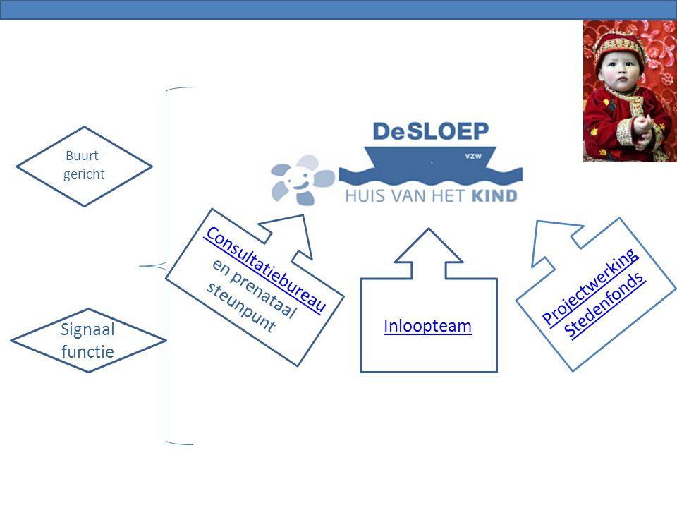 Buurt- gericht Signaal functie Consultatiebureau en prenataal steunpunt Inloopteam Projectwerking Stedenfonds