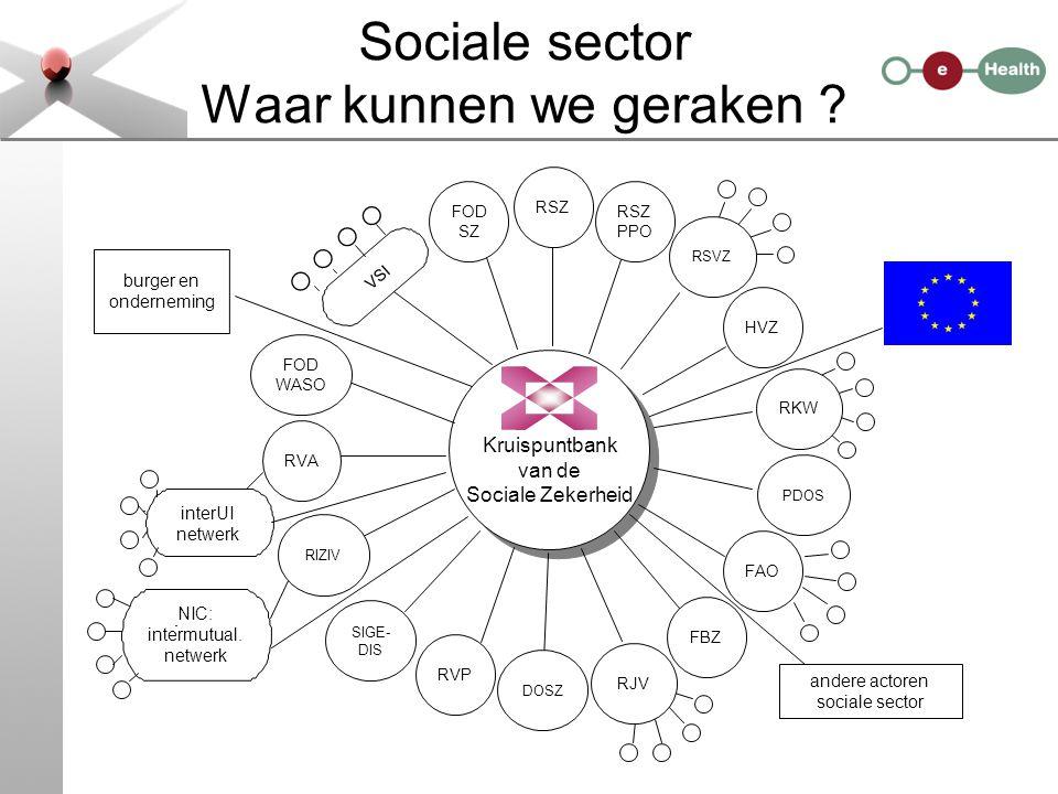 Sociale sector Waar kunnen we geraken ? Kruispuntbank van de Sociale Zekerheid burger en onderneming VSI interUI netwerk NIC: intermutual. netwerk and
