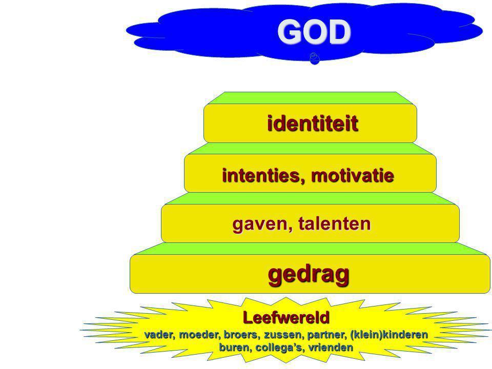 gedrag gaven, talenten intenties, motivatie identiteit Leefwereld vader, moeder, broers, zussen, partner, (klein)kinderen buren, collega's, vrienden G