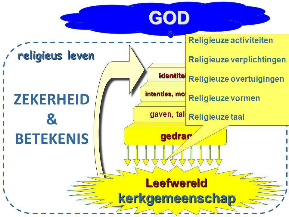 gedrag gaven, talenten intenties, motivatie, identiteit Leefwereldkerkgemeenschap religieus leven GOD ZEKERHEID & BETEKENIS Religieuze activiteiten Re