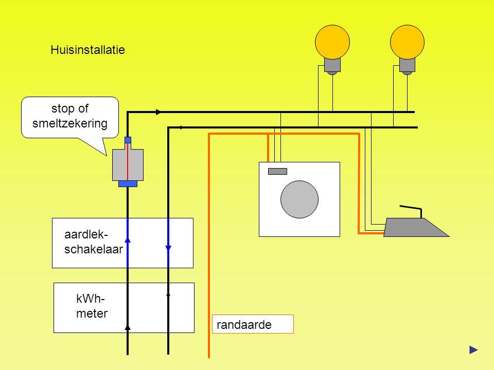 aardlek- schakelaar randaarde Huisinstallatie kWh- meter stop of smeltzekering ►