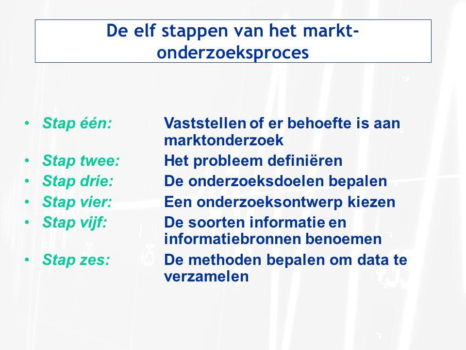 De elf stappen van het markt- onderzoeksproces Stap één:Vaststellen of er behoefte is aan marktonderzoek Stap twee: Het probleem definiëren Stap drie:De onderzoeksdoelen bepalen Stap vier:Een onderzoeksontwerp kiezen Stap vijf:De soorten informatie en informatiebronnen benoemen Stap zes:De methoden bepalen om data te verzamelen