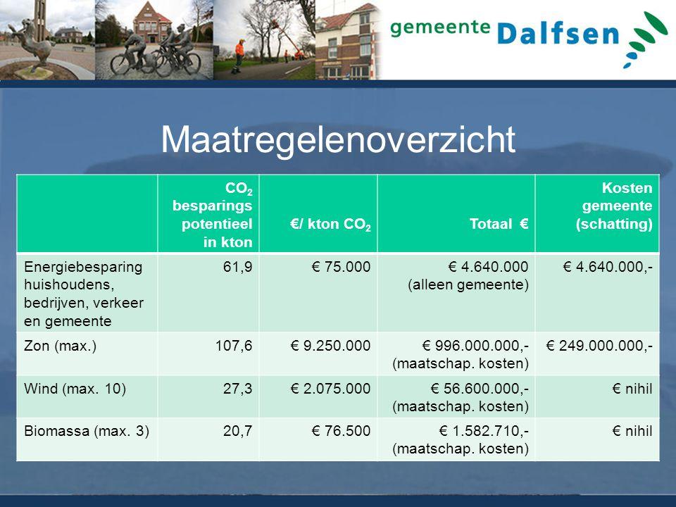Maatregelenoverzicht CO 2 besparings potentieel in kton €/ kton CO 2 Totaal € Kosten gemeente (schatting) Energiebesparing huishoudens, bedrijven, verkeer en gemeente 61,9€ 75.000€ 4.640.000 (alleen gemeente) € 4.640.000,- Zon (max.)107,6€ 9.250.000€ 996.000.000,- (maatschap.