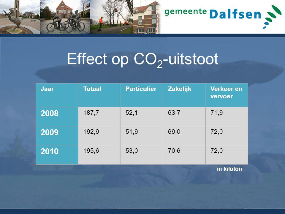 Effect op CO 2 -uitstoot JaarTotaalParticulierZakelijkVerkeer en vervoer 2008 187,752,163,771,9 2009 192,951,969,072,0 2010 195,653,070,672,0 in kiloton