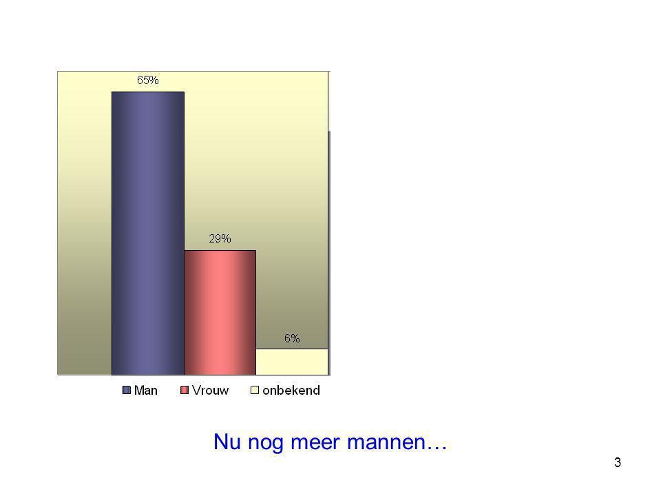 14 Spiro: 60% van de 800 Limburgse HA volgde de opleiding 2007-2008 klasgemiddelde MUD: 25%; cfr LHP-IT 2005: 16%, ambitie 2007: 58% Mammorappel: 41%; cfr LHP-IT 2005: 32%, ambitie 2007: 82%
