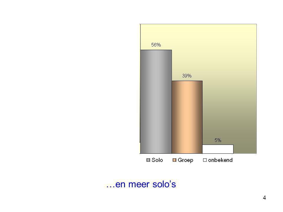 25 10 collegae halen (op het geheel van de 10 topitems) >50%, 15 halen 0%