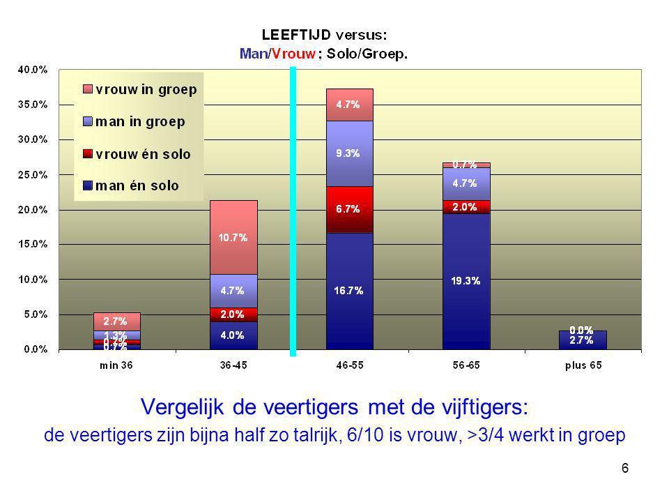 7 En van wie overblijft droomt de helft er al van Min 4536-4546-65 Binnen 10 jaar is 30% op pensioen…