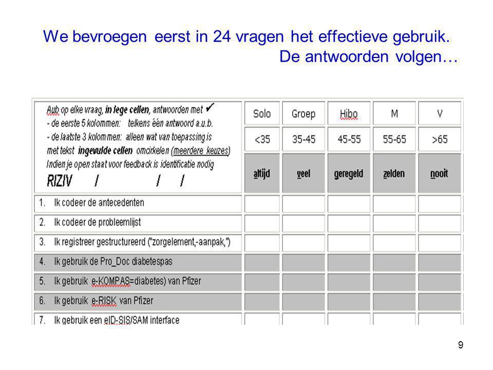 20 Berekeningswijze: bvb 25% = als iedereen 'zelden' aanvinkt of als de helft 'geregeld' en de andere helft 'nooit' aanvinkt