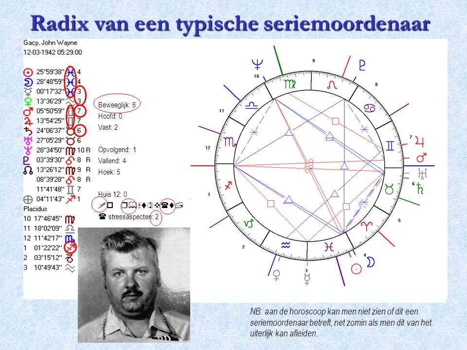 Radix van een typische seriemoordenaar NB: aan de horoscoop kan men niet zien of dit een seriemoordenaar betreft, net zomin als men dit van het uiterl