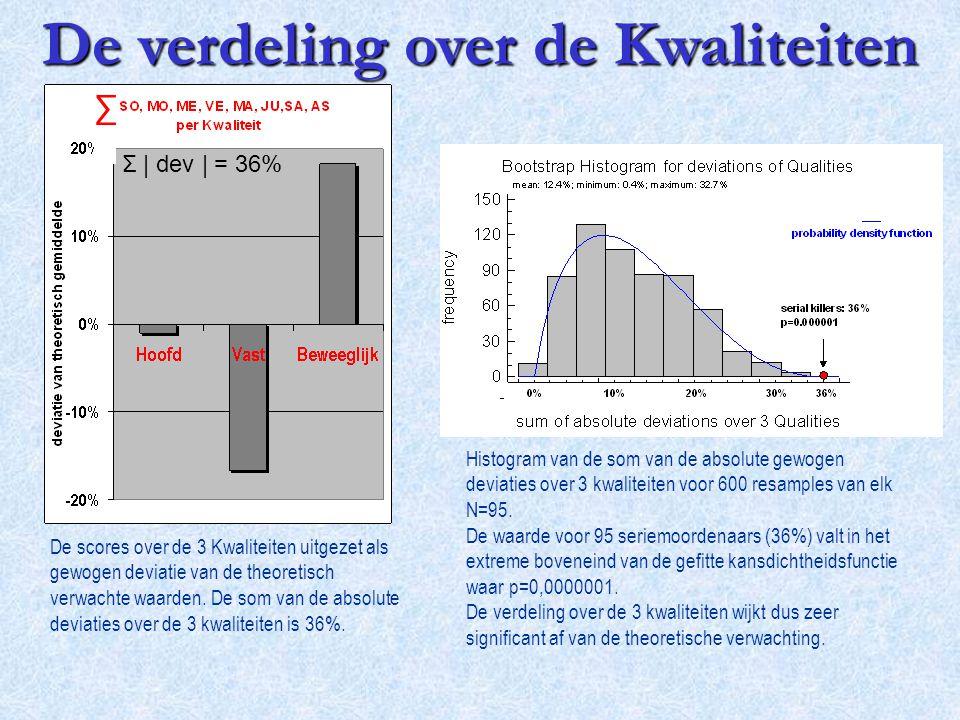 ∑ Σ | dev | = 36% De scores over de 3 Kwaliteiten uitgezet als gewogen deviatie van de theoretisch verwachte waarden. De som van de absolute deviaties
