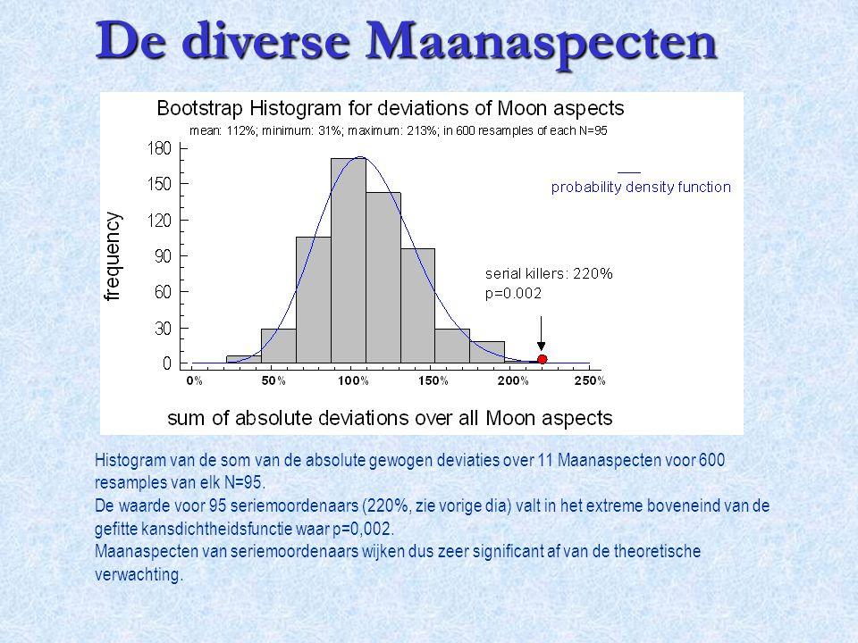 Histogram van de som van de absolute gewogen deviaties over 11 Maanaspecten voor 600 resamples van elk N=95. De waarde voor 95 seriemoordenaars (220%,
