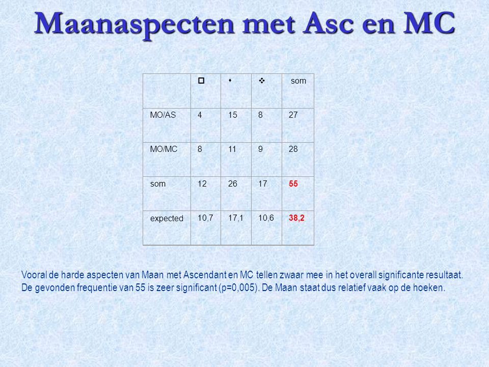 Maanaspecten met Asc en MC Vooral de harde aspecten van Maan met Ascendant en MC tellen zwaar mee in het overall significante resultaat. De gevonden f