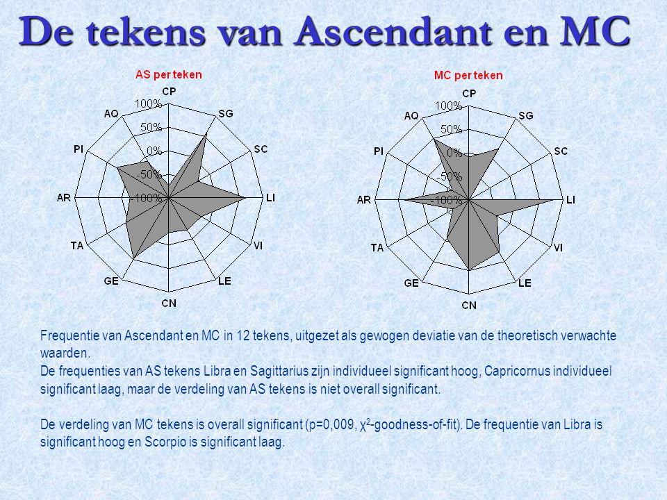Frequentie van Ascendant en MC in 12 tekens, uitgezet als gewogen deviatie van de theoretisch verwachte waarden. De frequenties van AS tekens Libra en