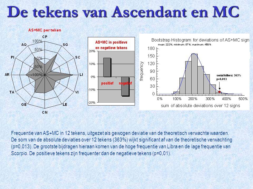 Frequentie van AS+MC in 12 tekens, uitgezet als gewogen deviatie van de theoretisch verwachte waarden. De som van de absolute deviaties over 12 tekens
