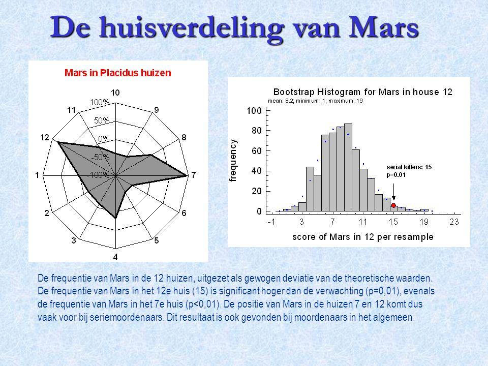 De frequentie van Mars in de 12 huizen, uitgezet als gewogen deviatie van de theoretische waarden. De frequentie van Mars in het 12e huis (15) is sign