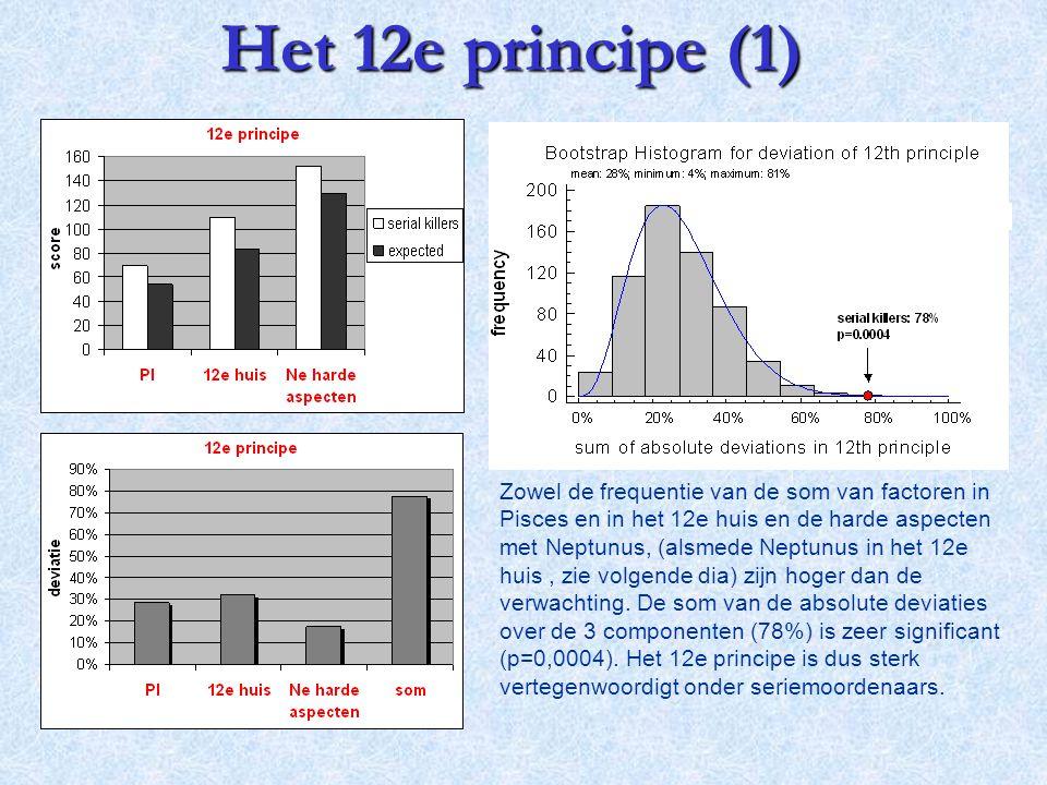 Zowel de frequentie van de som van factoren in Pisces en in het 12e huis en de harde aspecten met Neptunus, (alsmede Neptunus in het 12e huis, zie vol