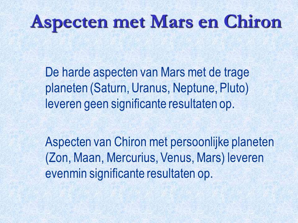 De harde aspecten van Mars met de trage planeten (Saturn, Uranus, Neptune, Pluto) leveren geen significante resultaten op. Aspecten van Chiron met per