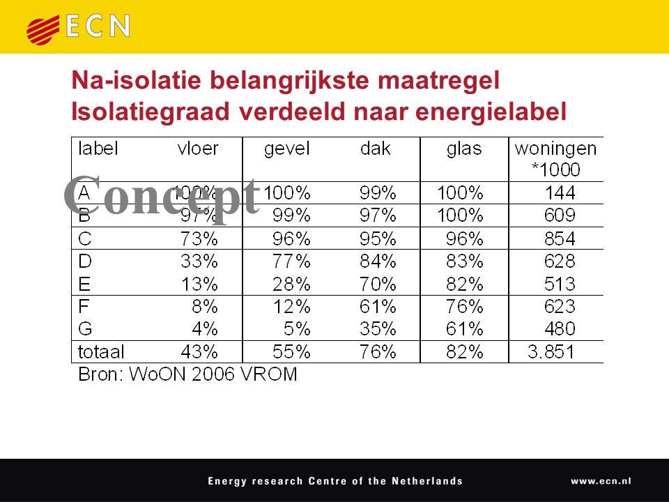 Na-isolatie belangrijkste maatregel Isolatiegraad verdeeld naar energielabel Concept