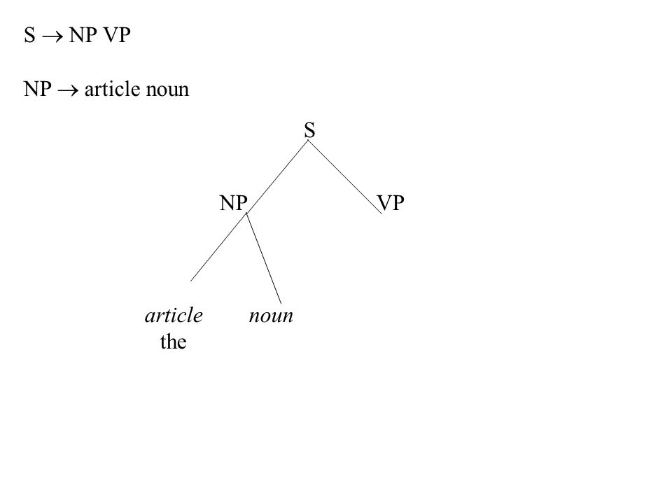 article the noun S NPVP S  NP VP NP  article noun