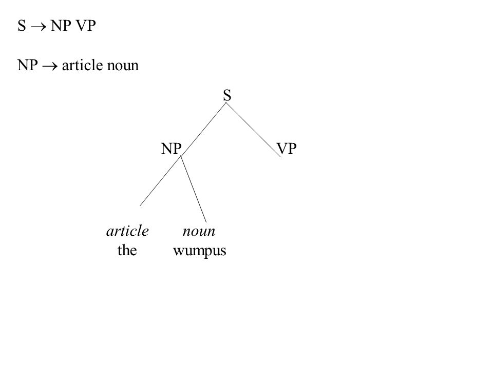 article the noun wumpus S NPVP S  NP VP NP  article noun