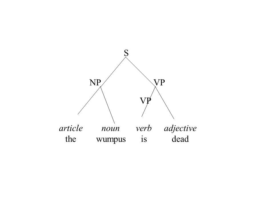 article the noun wumpus verb is S NPVP adjective dead VP