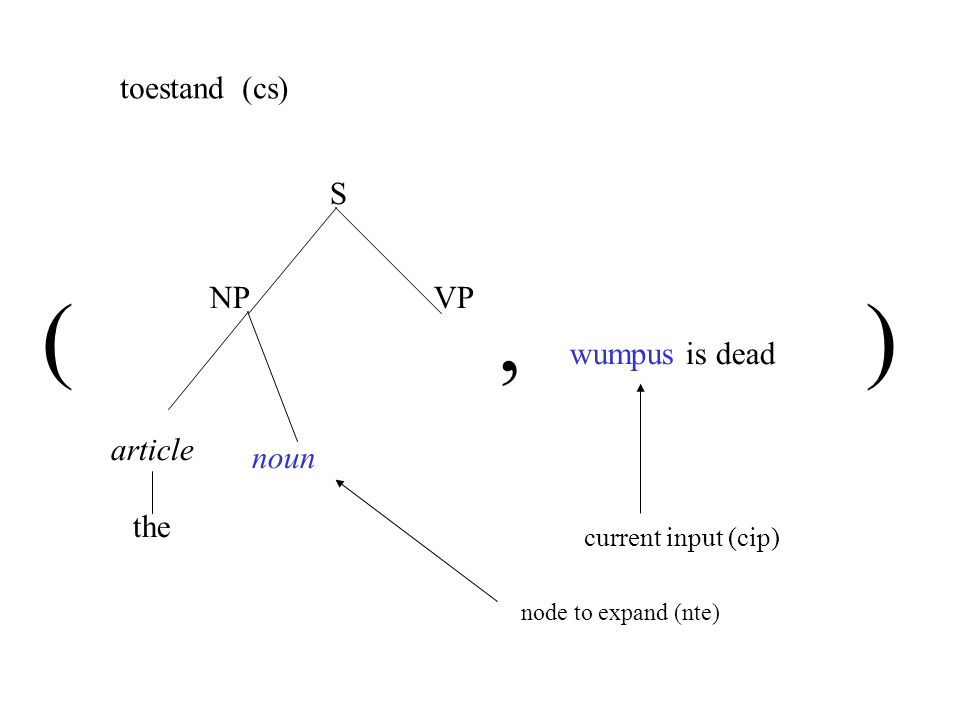 article the noun S NPVP wumpus is dead toestand (cs) (,) node to expand (nte) current input (cip)