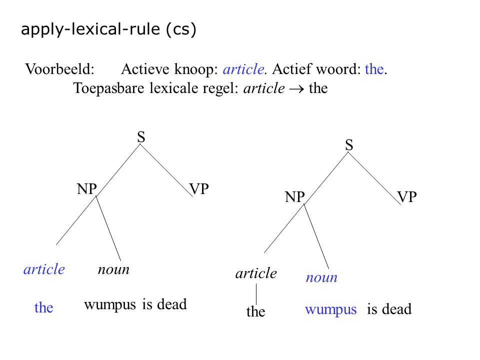 apply-lexical-rule (cs) article the noun S NPVP Voorbeeld:Actieve knoop: article. Actief woord: the. Toepasbare lexicale regel: article  the article