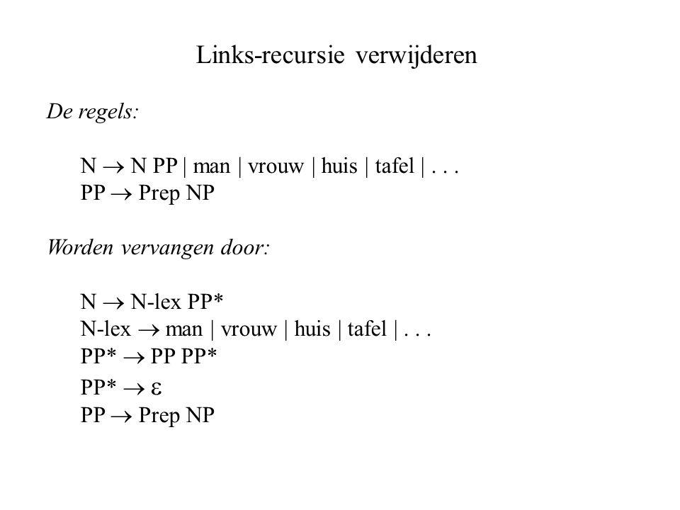 Links-recursie verwijderen De regels: N  N PP | man | vrouw | huis | tafel |...