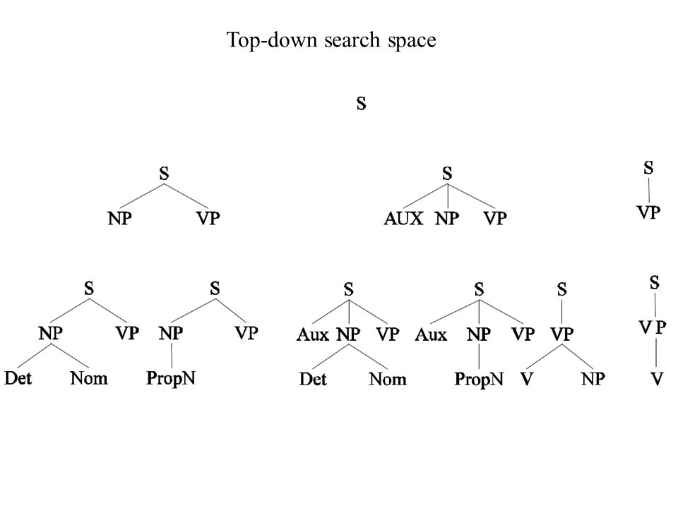Top-down search space