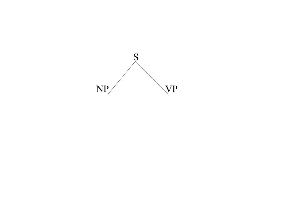articlenoun S NPVP S  NP VP NP  article noun