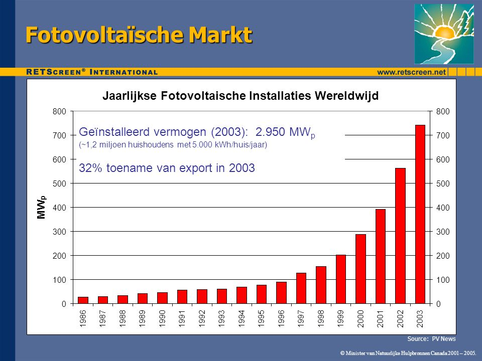 © Minister van Natuurlijke Hulpbronnen Canada 2001 – 2005. Fotovoltaïsche Markt Jaarlijkse Fotovoltaische Installaties Wereldwijd 0 100 200 300 400 50