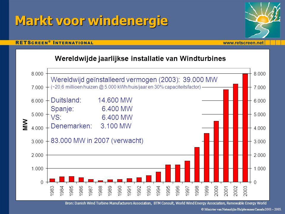 © Minister van Natuurlijke Hulpbronnen Canada 2001 – 2005. Markt voor windenergie Wereldwijde jaarlijkse installatie van Windturbines 0 1.000 2.000 3.