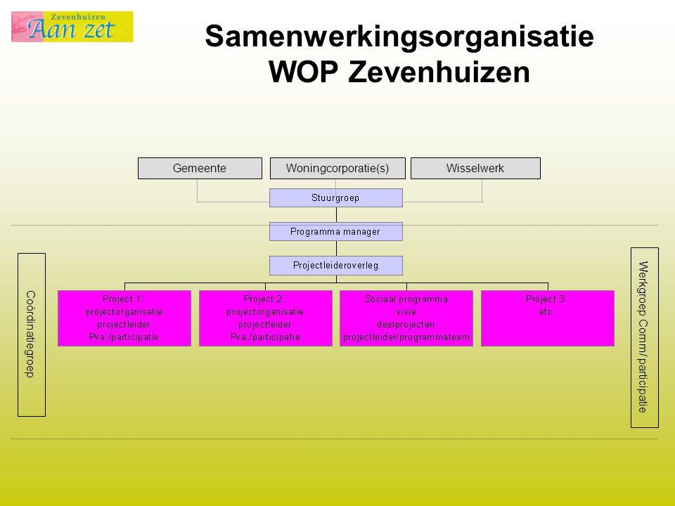 Samenwerkingsorganisatie WOP Zevenhuizen Coördinatiegroep Werkgroep Comm/ participatie GemeenteWisselwerkWoningcorporatie(s)