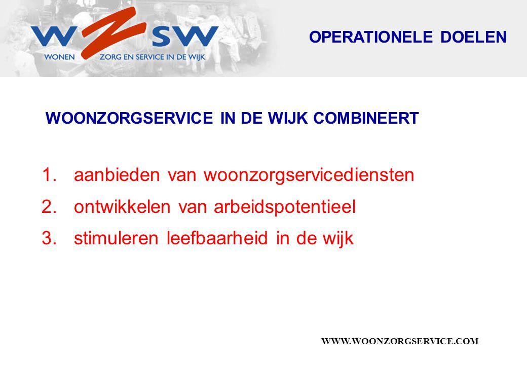 WWW.WOONZORGSERVICE.COM WOONZORGSERVICE IN DE WIJK COMBINEERT 1.aanbieden van woonzorgservicediensten 2.ontwikkelen van arbeidspotentieel 3.