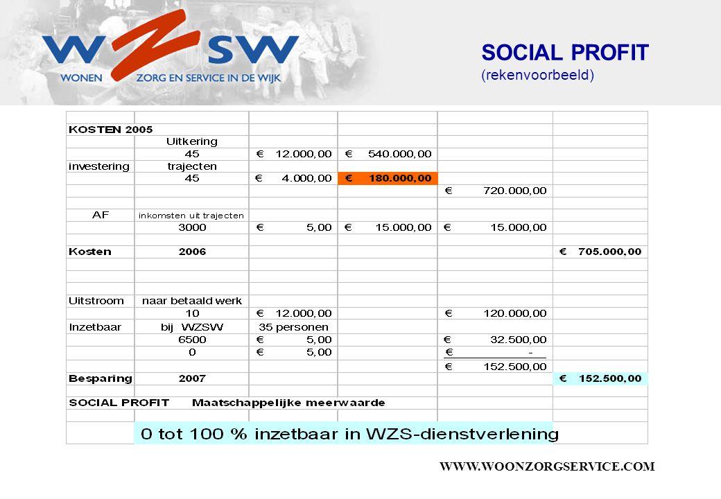 WWW.WOONZORGSERVICE.COM SOCIAL PROFIT (rekenvoorbeeld)