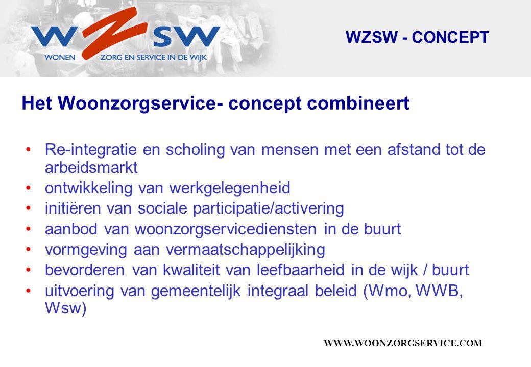 WWW.WOONZORGSERVICE.COM Het Woonzorgservice- concept combineert Re-integratie en scholing van mensen met een afstand tot de arbeidsmarkt ontwikkeling van werkgelegenheid initiëren van sociale participatie/activering aanbod van woonzorgservicediensten in de buurt vormgeving aan vermaatschappelijking bevorderen van kwaliteit van leefbaarheid in de wijk / buurt uitvoering van gemeentelijk integraal beleid (Wmo, WWB, Wsw) WZSW - CONCEPT