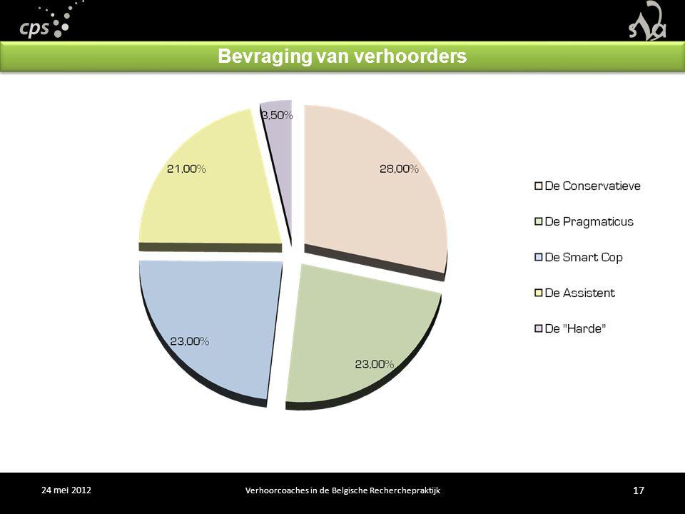 24 mei 2012 17 Verhoorcoaches in de Belgische Recherchepraktijk Bevraging van verhoorders