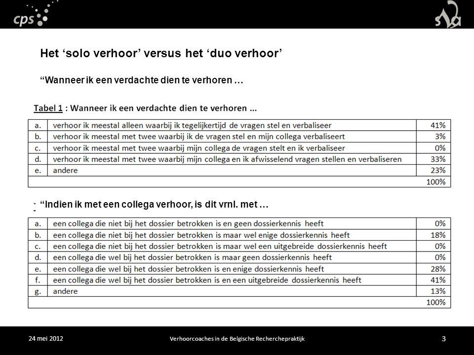 24 mei 2012 Verhoorcoaches in de Belgische Recherchepraktijk 3 Het 'solo verhoor' versus het 'duo verhoor' Wanneer ik een verdachte dien te verhoren … Indien ik met een collega verhoor, is dit vrnl.
