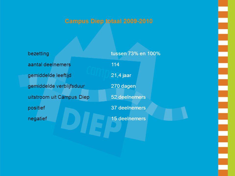 Campus Diep totaal 2009-2010 bezettingtussen 73% en 100% aantal deelnemers114 gemiddelde leeftijd21,4 jaar gemiddelde verblijfsduur270 dagen uitstroom
