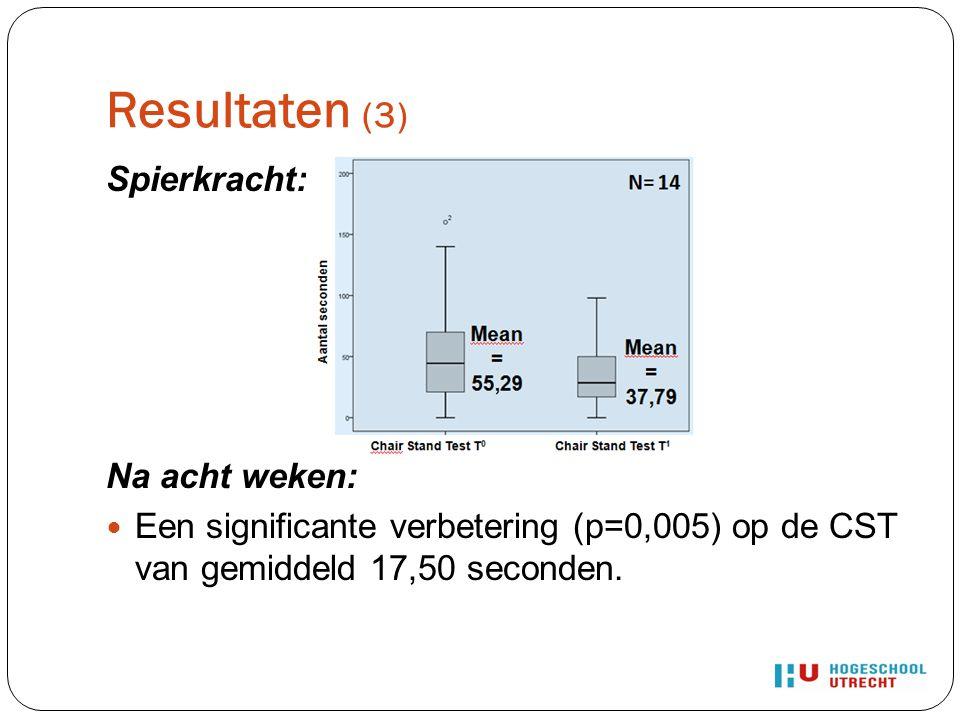 Resultaten (3) Spierkracht: Na acht weken: Een significante verbetering (p=0,005) op de CST van gemiddeld 17,50 seconden.