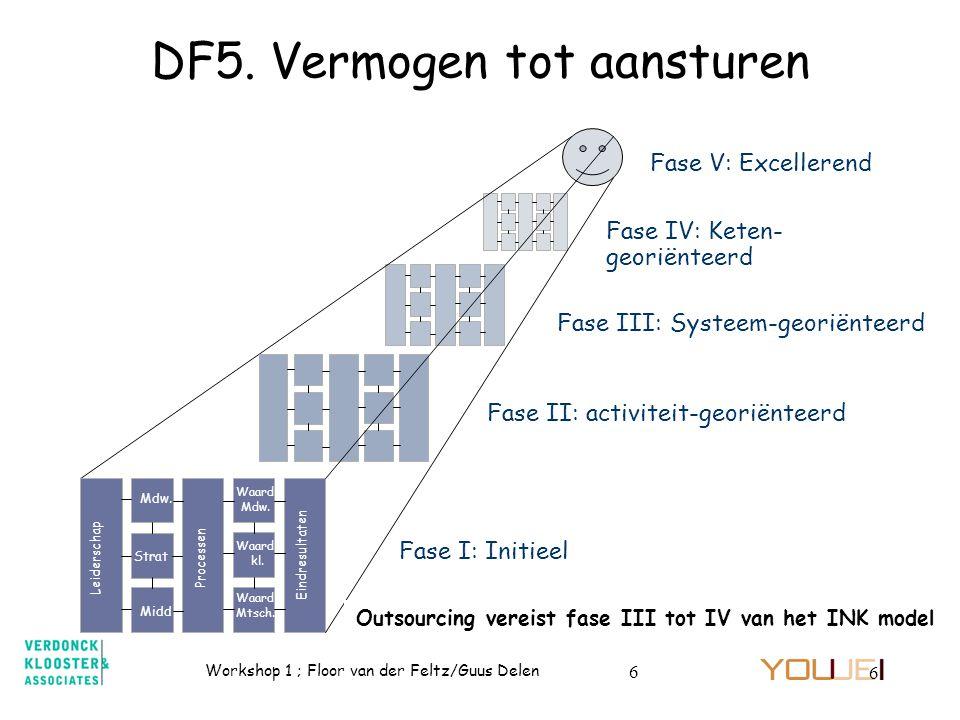 Workshop 1 ; Floor van der Feltz/Guus Delen 6 6 Fase IV: Keten- georiënteerd Fase III: Systeem-georiënteerd Fase I: Initieel Fase II: activiteit-geori