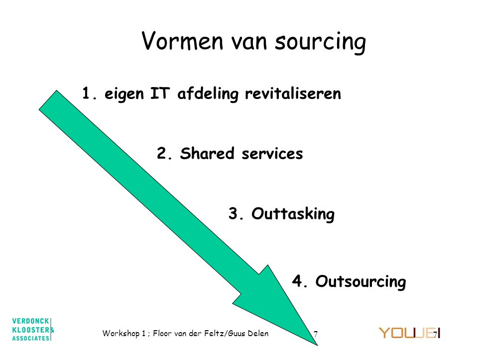 Workshop 1 ; Floor van der Feltz/Guus Delen 7 7 Vormen van sourcing 1. eigen IT afdeling revitaliseren 4. Outsourcing 3. Outtasking 2. Shared services