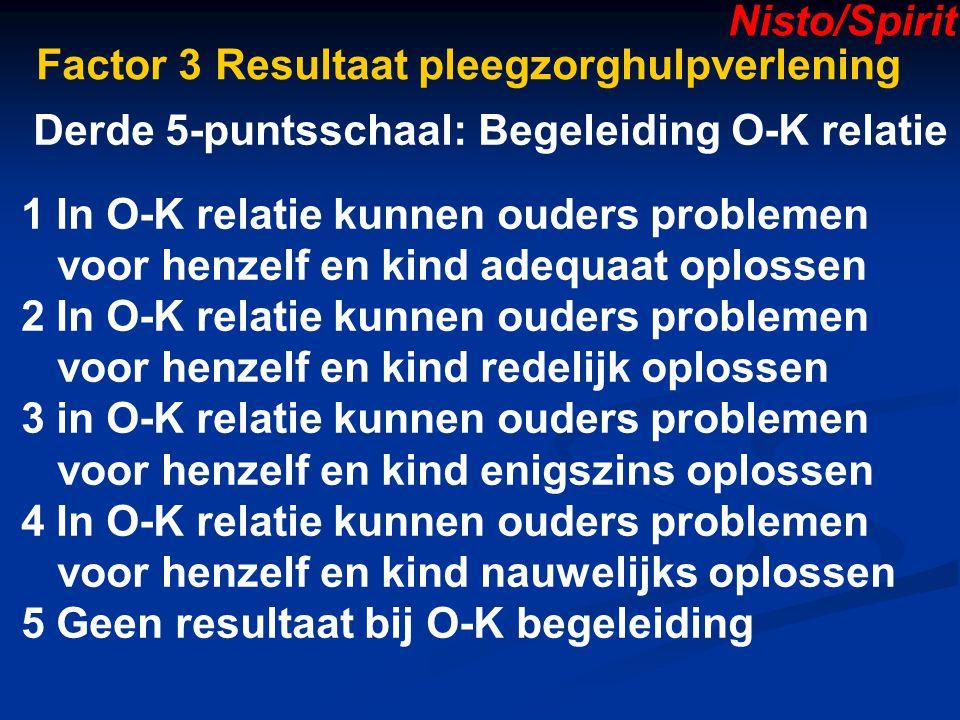 Factor 3 Resultaat pleegzorghulpverlening Derde 5-puntsschaal: Begeleiding O-K relatie 1 In O-K relatie kunnen ouders problemen voor henzelf en kind adequaat oplossen 2 In O-K relatie kunnen ouders problemen voor henzelf en kind redelijk oplossen 3 in O-K relatie kunnen ouders problemen voor henzelf en kind enigszins oplossen 4 In O-K relatie kunnen ouders problemen voor henzelf en kind nauwelijks oplossen 5 Geen resultaat bij O-K begeleiding Nisto/Spirit